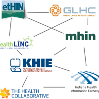 Graphic showing the logos of seven HIEs connecting to depict their interoperability