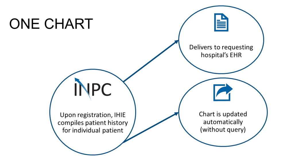One Chart Ccd To Ehr Integration
